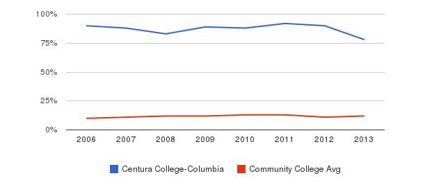 Centura College-Columbia Black&nbsp(2006-2013)