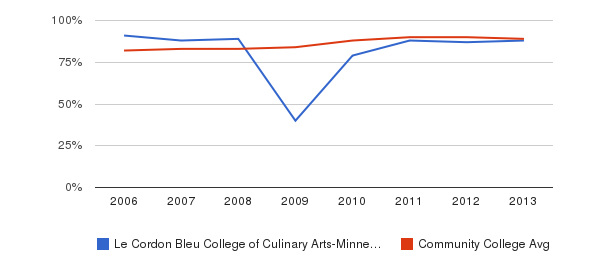 Le Cordon Bleu College of Culinary Arts-Minneapolis % Students Receiving Some Financial Aid&nbsp(2006-2013)