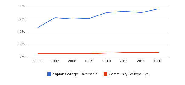Kaplan College-Bakersfield Hispanic&nbsp(2006-2013)
