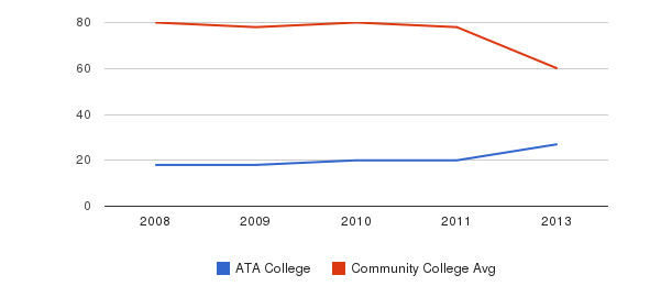 ATA College Total Faculty&nbsp(2008-2013)
