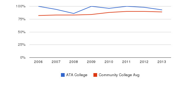 ATA College % Students Receiving Some Financial Aid&nbsp(2006-2013)