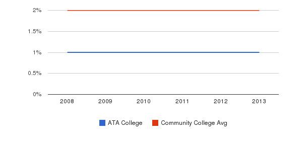 ATA College Asian&nbsp(2008-2013)