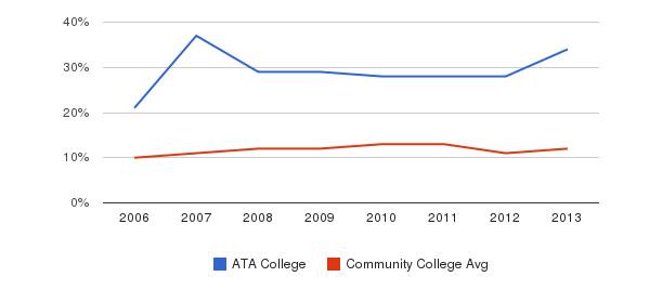 ATA College Black&nbsp(2006-2013)