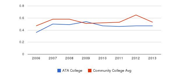 ATA College Diversity Score&nbsp(2006-2013)