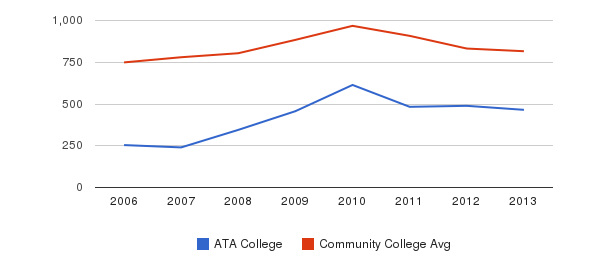 ATA College Full-Time Students&nbsp(2006-2013)
