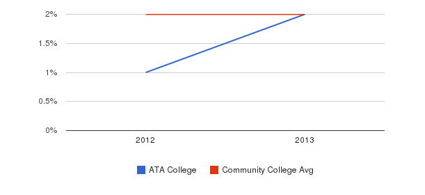 ATA College More&nbsp(2012-2013)