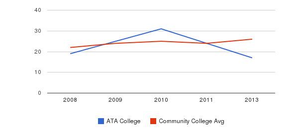 ATA College student staff&nbsp(2008-2013)