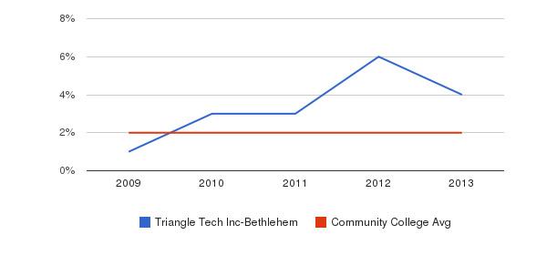 Triangle Tech Inc-Bethlehem More&nbsp(2009-2013)