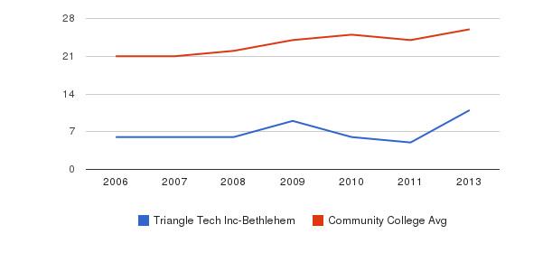 Triangle Tech Inc-Bethlehem student staff&nbsp(2006-2013)
