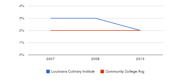 Louisiana Culinary Institute Asian&nbsp(2007-2013)