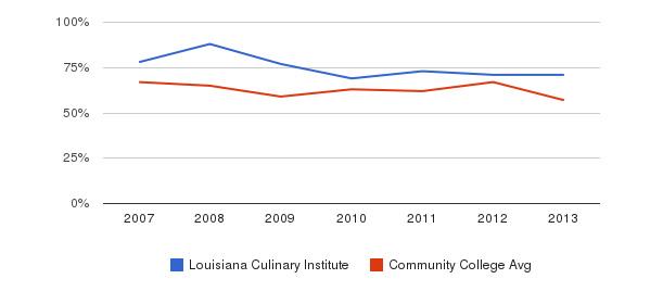 Louisiana Culinary Institute White&nbsp(2007-2013)