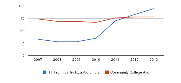 ITT Technical Institute-Columbia Percent Admitted&nbsp(2007-2013)