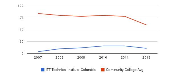 ITT Technical Institute-Columbia Total Faculty&nbsp(2007-2013)