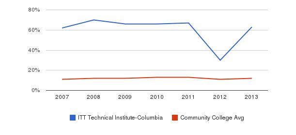 ITT Technical Institute-Columbia Black&nbsp(2007-2013)