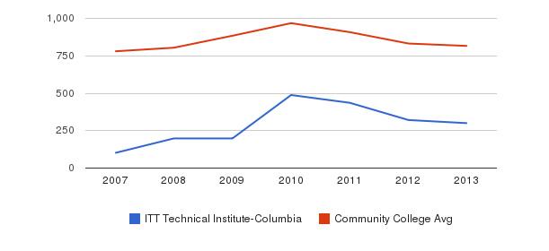 ITT Technical Institute-Columbia Full-Time Students&nbsp(2007-2013)