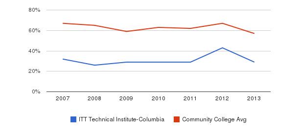 ITT Technical Institute-Columbia White&nbsp(2007-2013)