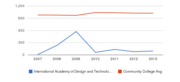 International Academy of Design and Technology-San Antonio Part-Time Students&nbsp(2007-2013)