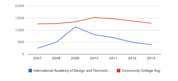 International Academy of Design and Technology-San Antonio Total Enrollment&nbsp(2007-2013)