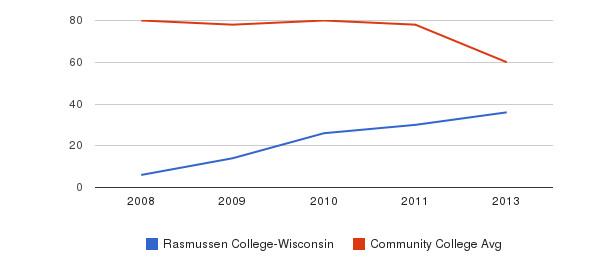 Rasmussen College-Wisconsin Total Faculty&nbsp(2008-2013)