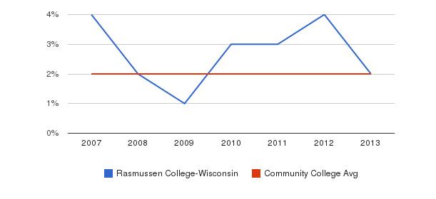 Rasmussen College-Wisconsin Asian&nbsp(2007-2013)