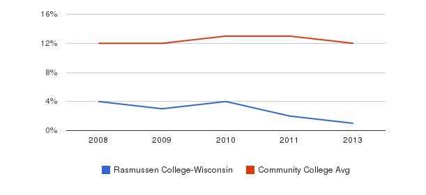 Rasmussen College-Wisconsin Black&nbsp(2008-2013)