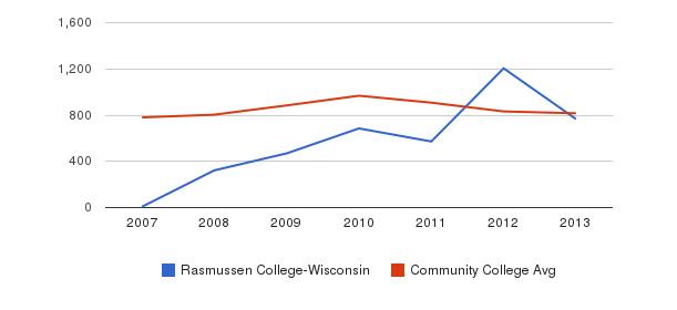 Rasmussen College-Wisconsin Full-Time Students&nbsp(2007-2013)