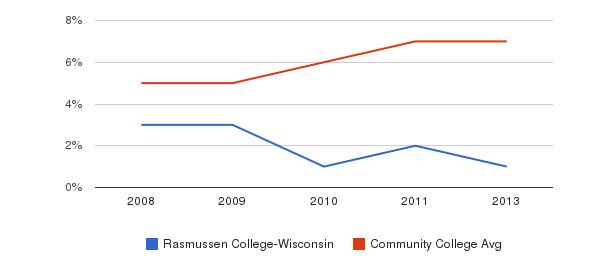 Rasmussen College-Wisconsin Hispanic&nbsp(2008-2013)