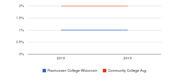 Rasmussen College-Wisconsin More&nbsp(2010-2013)