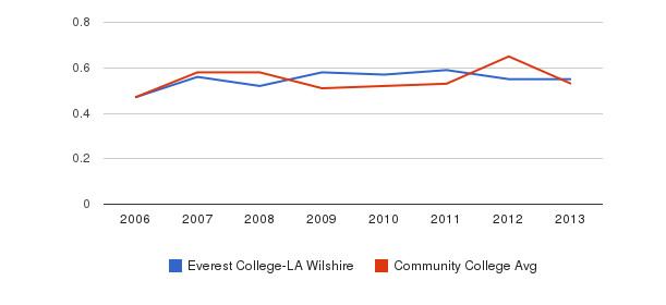 Everest College-LA Wilshire Diversity Score&nbsp(2006-2013)