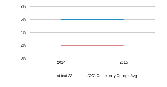 This chart display the percentage of Asian students in testschool22 and the percentage of Asian community college students in AZ by year, with the latest 2014-15 school year data.