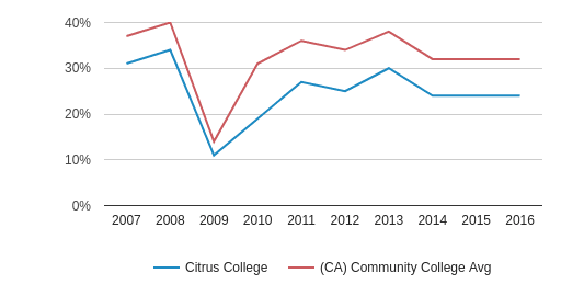 This chart display the percentage of White students in Citrus College and the percentage of White community college students in CA by year, with the latest 2015-16 school year data.