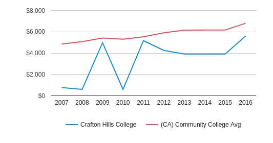 This chart display tuition fees for an out-of-state student of Crafton Hills College and the public community college average tuition fees for an out-of-state student of CA by year, with the latest 2015-16 school year data.