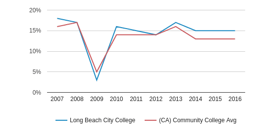 This chart display the percentage of Asian students in Long Beach City College and the percentage of Asian community college students in CA by year, with the latest 2015-16 school year data.