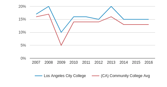 This chart display the percentage of Asian students in Los Angeles City College and the percentage of Asian community college students in CA by year, with the latest 2015-16 school year data.