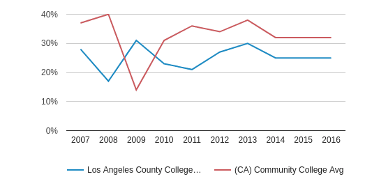 This chart display the percentage of White students in Los Angeles County College of Nursing and Allied Health and the percentage of White community college students in CA by year, with the latest 2015-16 school year data.