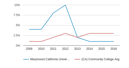 This chart display the percentage of Two or more races students in Marymount California University and the percentage of Two or more races community college students in CA by year, with the latest 2015-16 school year data.