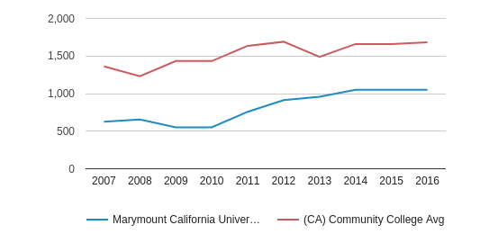 This chart display the total number of Full-Time students enrollment of Marymount California University and average number of community college Full-Time students enrollment of CA by year, with the latest 2015-16 school year data.