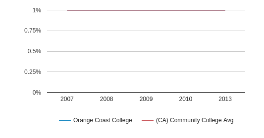 This chart display the percentage of American Indian/Alaskan students in Orange Coast College and the percentage of American Indian/Alaskan community college students in CA by year, with the latest 2012-13 school year data.
