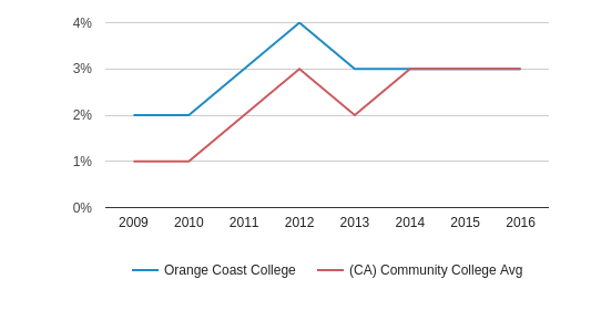 This chart display the percentage of Two or more races students in Orange Coast College and the percentage of Two or more races community college students in CA by year, with the latest 2015-16 school year data.