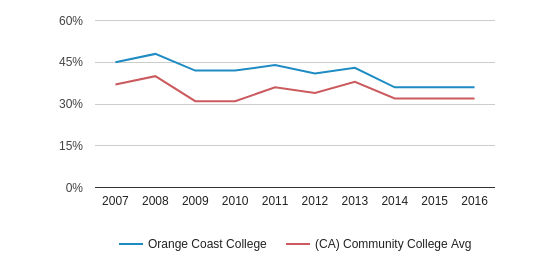 This chart display the percentage of White students in Orange Coast College and the percentage of White community college students in CA by year, with the latest 2015-16 school year data.