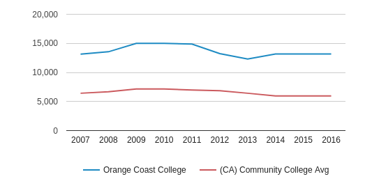 This chart display the total number of Part-Time students enrollment of Orange Coast College and average number of community college Part-Time students enrollment of CA by year, with the latest 2015-16 school year data.