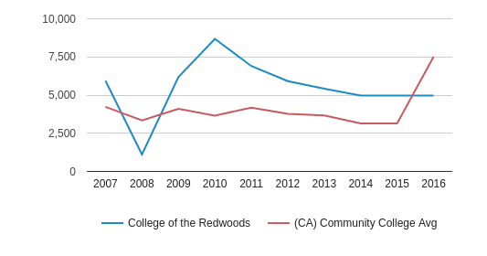 College of the Redwoods Total Enrollment (2007-2016)