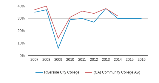 This chart display the percentage of White students in Riverside City College and the percentage of White community college students in CA by year, with the latest 2015-16 school year data.