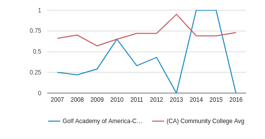 This chart display the diversity score of Golf Academy of America-Carlsbad and the community college average diversity score of CA by year, with the latest 2015-16 school year data.