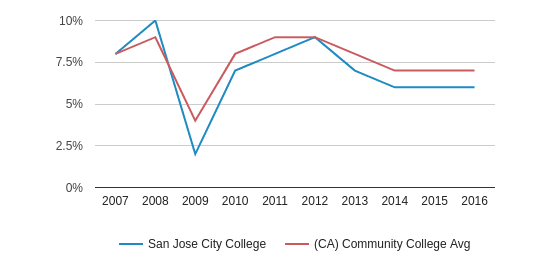 This chart display the percentage of Black students in San Jose City College and the percentage of Black community college students in CA by year, with the latest 2015-16 school year data.