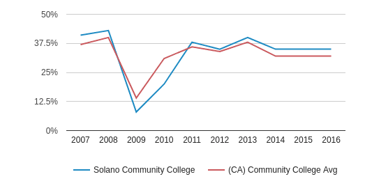 This chart display the percentage of White students in Solano Community College and the percentage of White community college students in CA by year, with the latest 2015-16 school year data.
