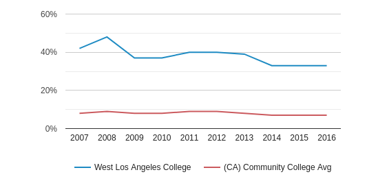 This chart display the percentage of Black students in West Los Angeles College and the percentage of Black community college students in CA by year, with the latest 2015-16 school year data.