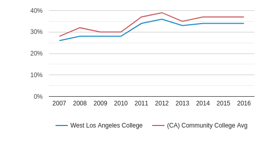 West Los Angeles College Hispanic (2007-2016)