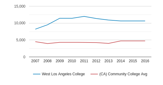 West Los Angeles College Total Enrollment (2007-2016)