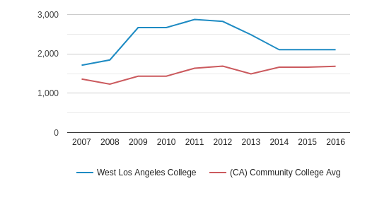West Los Angeles College Full-Time Students (2007-2016)